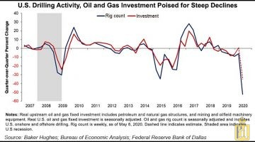 US-Drilling-Activity-Oil-and-Gas-Investment-Poised-for-Steep-Declines-20200515